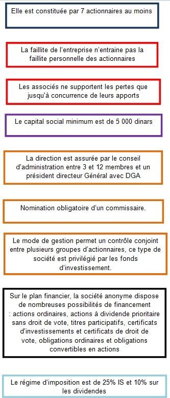 Société anonyme (SA)